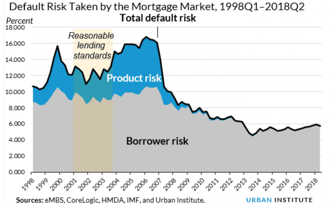 Mortgage credit availability reaches post-crisis high among GSEs, government lenders