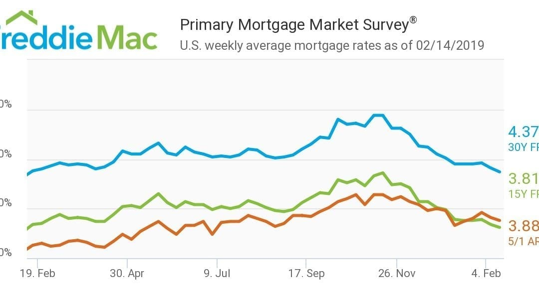 House hunters, hurry up! Mortgage rates fall to lowest level in a year