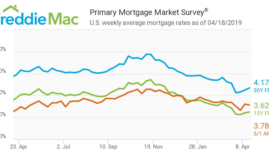Freddie Mac: Mortgage rates continue to rise, but remain below 2018 levels